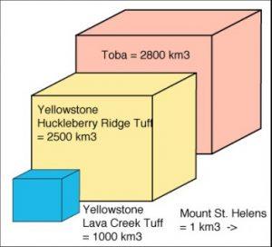 toba-supervulkano-graph